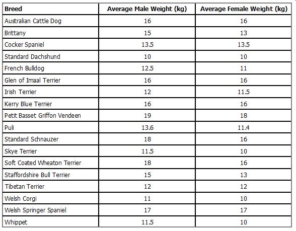 Curtin Veterinary Clinic weight chart